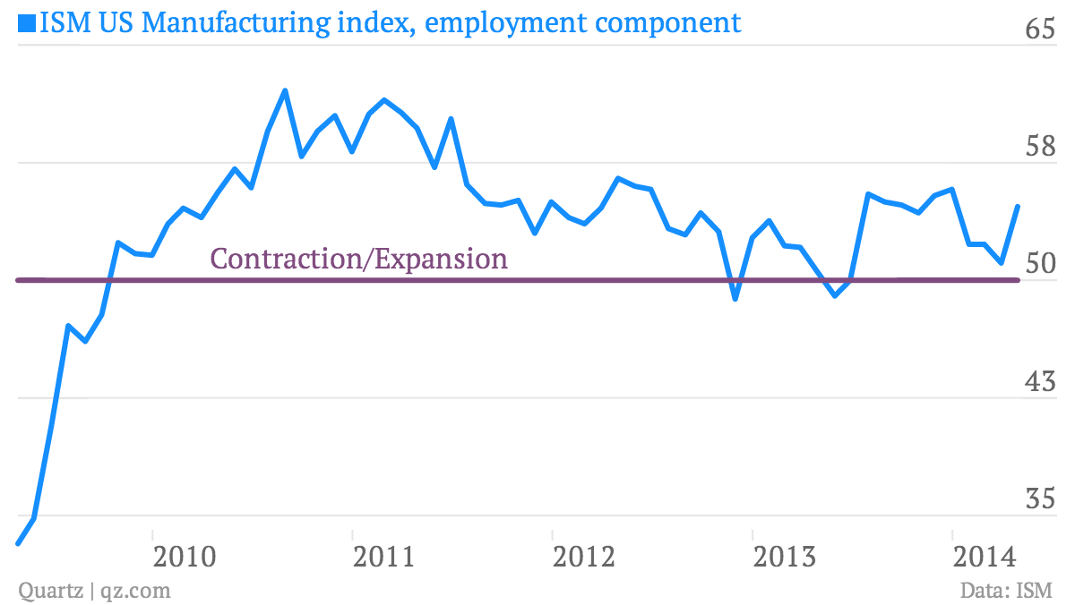 ISM-US-Manufacturing-index-employment-component-Contraction-Expansion_chartbuilder