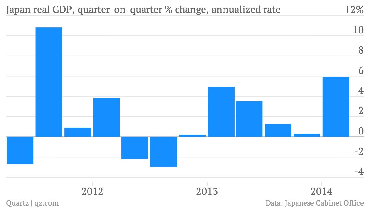 Japan-real-GDP-quarter-on-quarter-change-annualized-rate-Japan-real-GDP-quarter-on-quarter-change-annualized-rate_chartbuilder