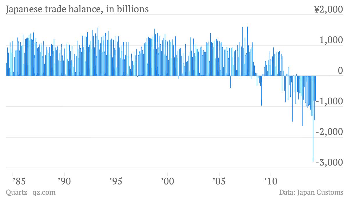 Japanese-trade-balance-in-billions-Japanese-trade-balance-in-billions_chartbuilder (1) (1)