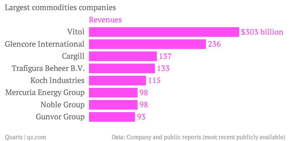 Secretive Swiss commodities giants are buying big chunks of