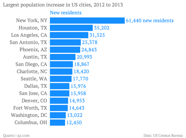 Largest-population-increase-in-US-cities-2012-to-2013-New-residents_chartbuilder