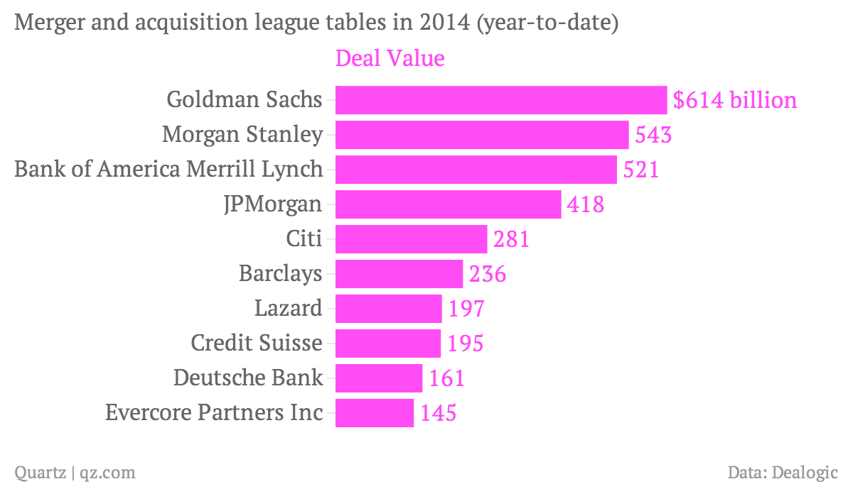 Merger-and-acquisition-league-tables-in-2014-year-to-date-Deal-Value-Number-of-deals_chartbuilder