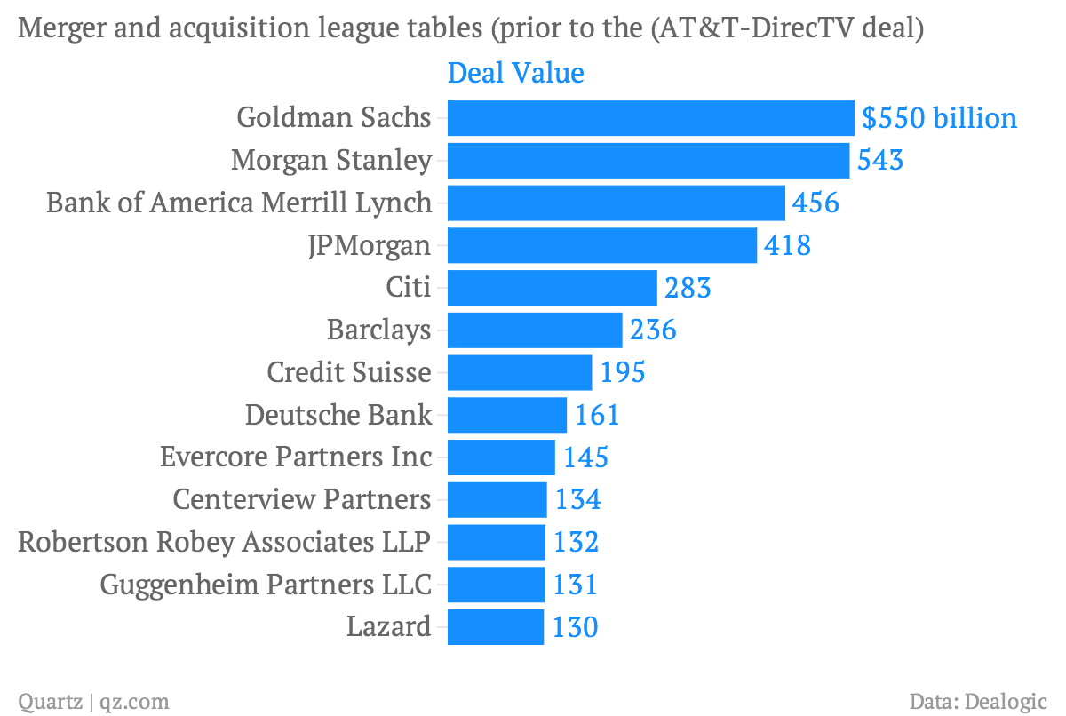 Merger-and-acquisition-league-tables-prior-to-the-AT-T-DirecTV-deal-Deal-Value_chartbuilder