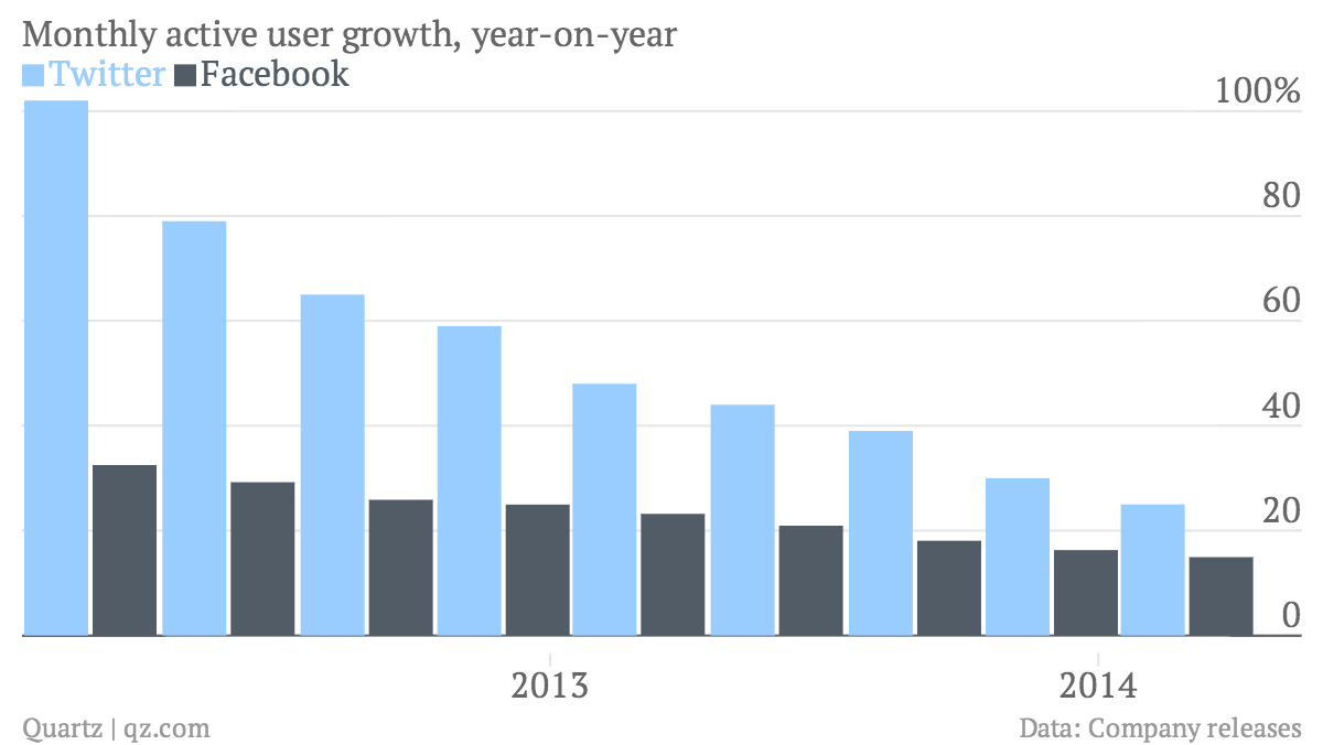Monthly-active-user-growth-year-on-year-Twitter-Facebook_chartbuilder