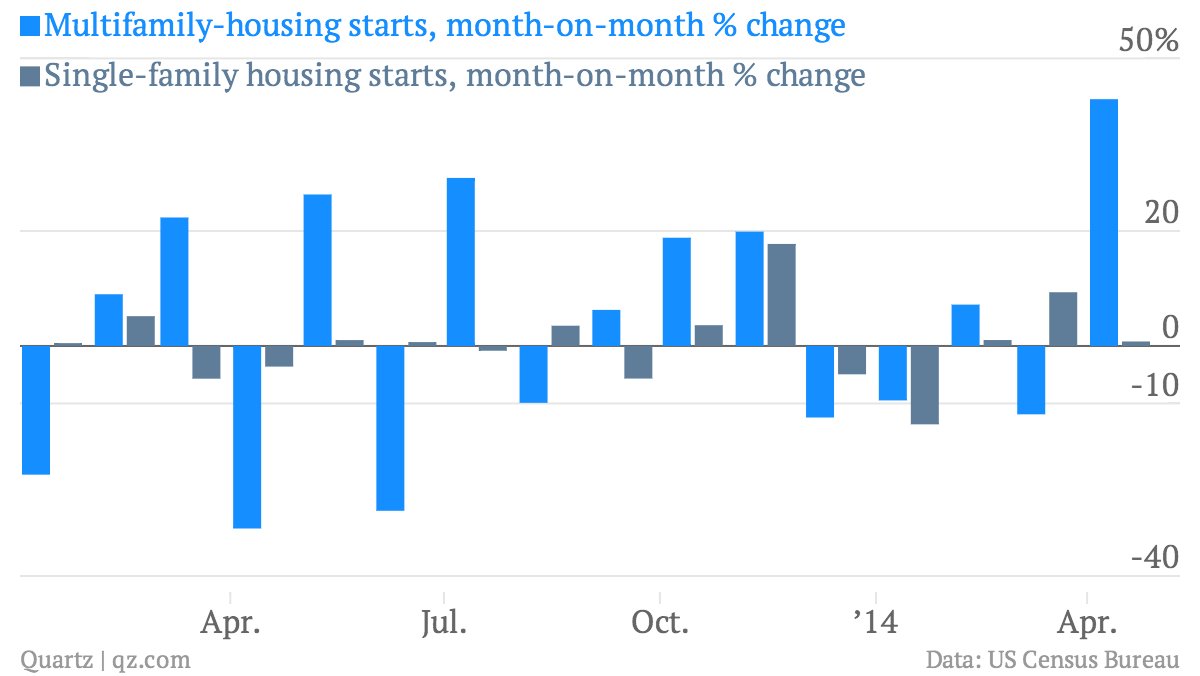 Multifamily-housing-starts-month-on-month-change-Single-family-housing-starts-month-on-month-change_chartbuilder