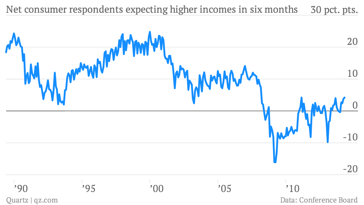 Net-consumer-respondents-expecting-higher-incomes-in-six-months-Conference-Board-income-expectations-six-months-hence_chartbuilder