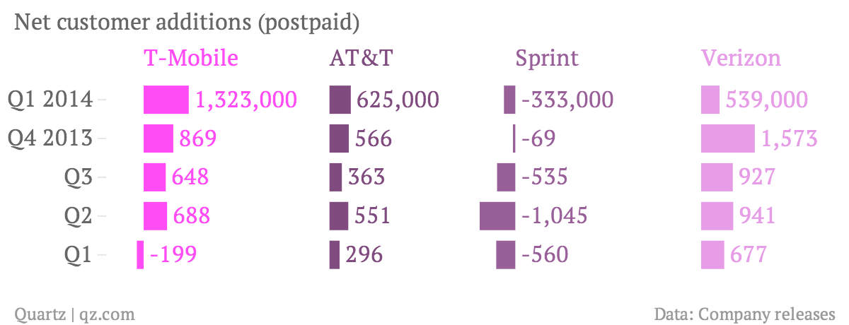 Net-customer-additions-postpaid-T-Mobile-AT-T-Sprint-Verizon_chartbuilder (2)