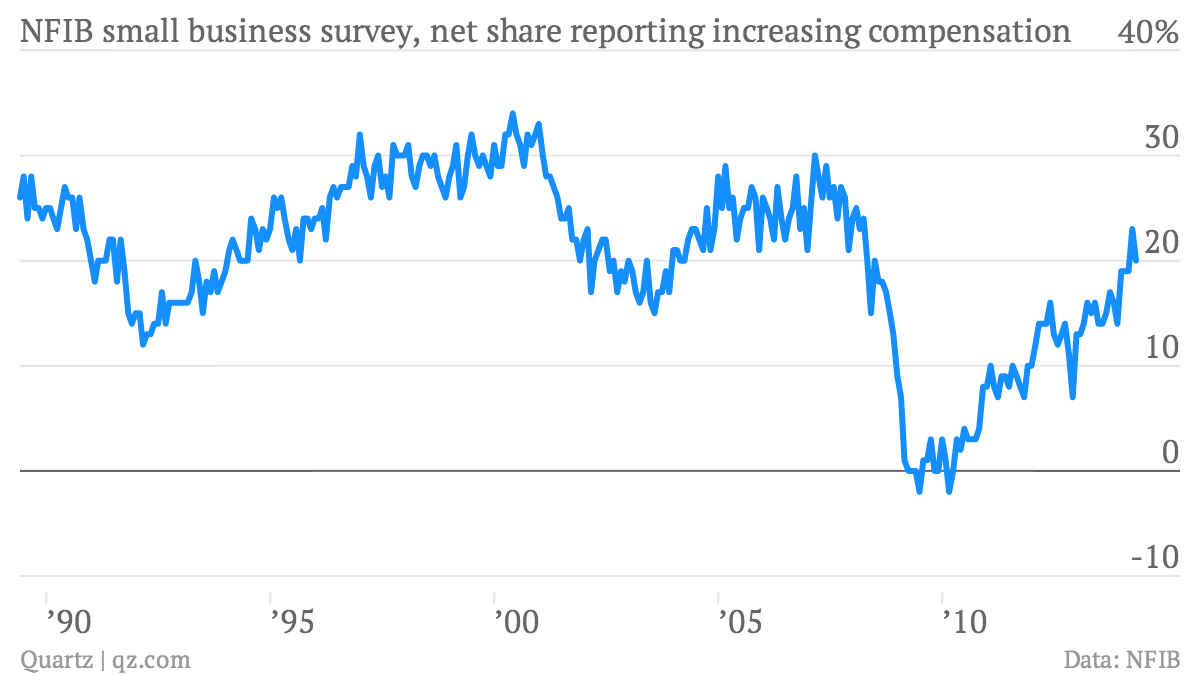 NFIB-small-business-survey-net-share-reporting-increasing-compensation-NFIB-small-business-survey-net-compensation-increasing_chartbuilder