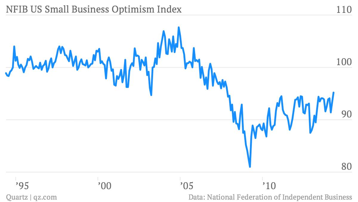 NFIB-US-Small-Business-Optimism-Index-NFIB-Small-Business-Optimism-Index_chartbuilder