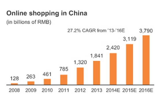 Chinese online shopping could soon be worth more than