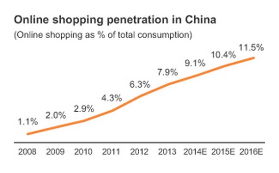 online shopping penetration china