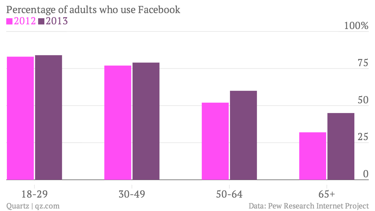 Percentage-of-adults-who-use-Facebook-2012-2013_chartbuilder