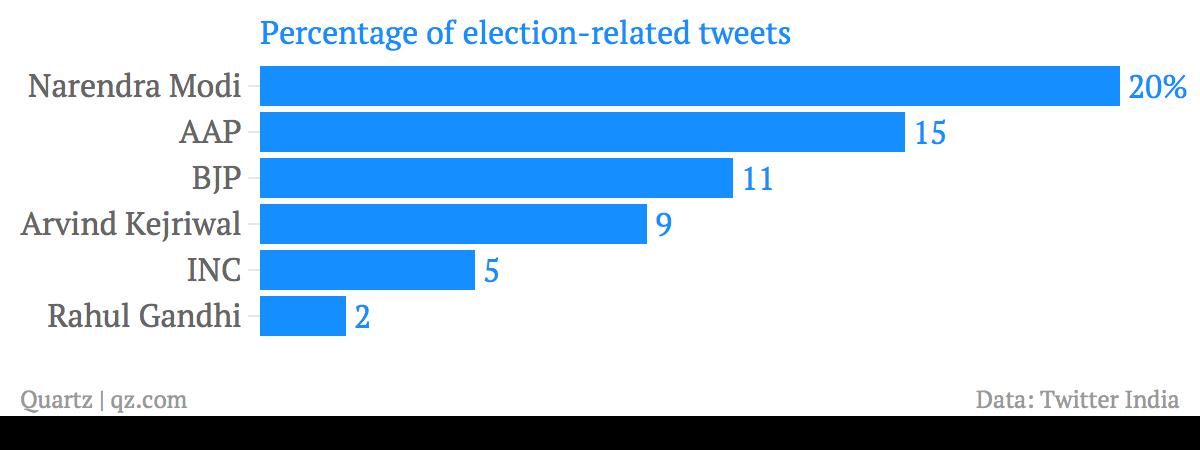 percentage tweets