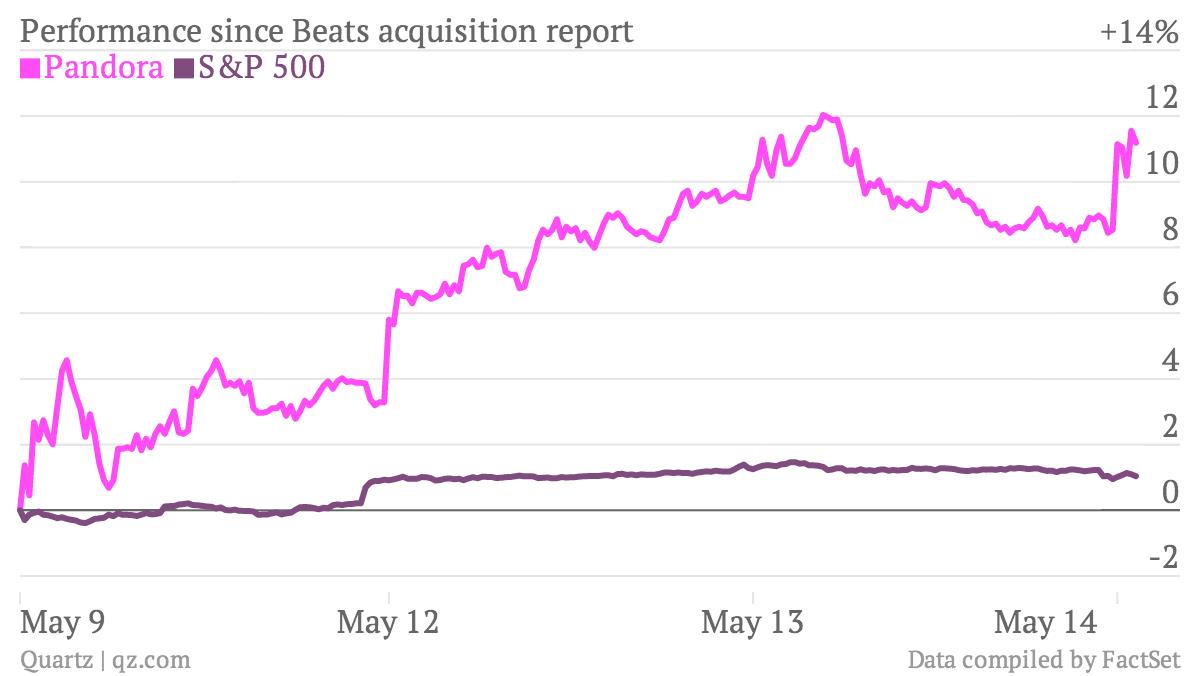 Performance-since-Beats-acquisition-report-Pandora-S-P-500_chartbuilder