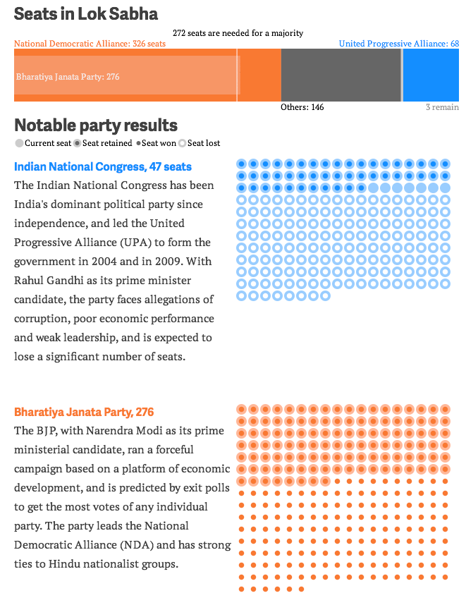 India election results—a landslide for the BJP and crushing