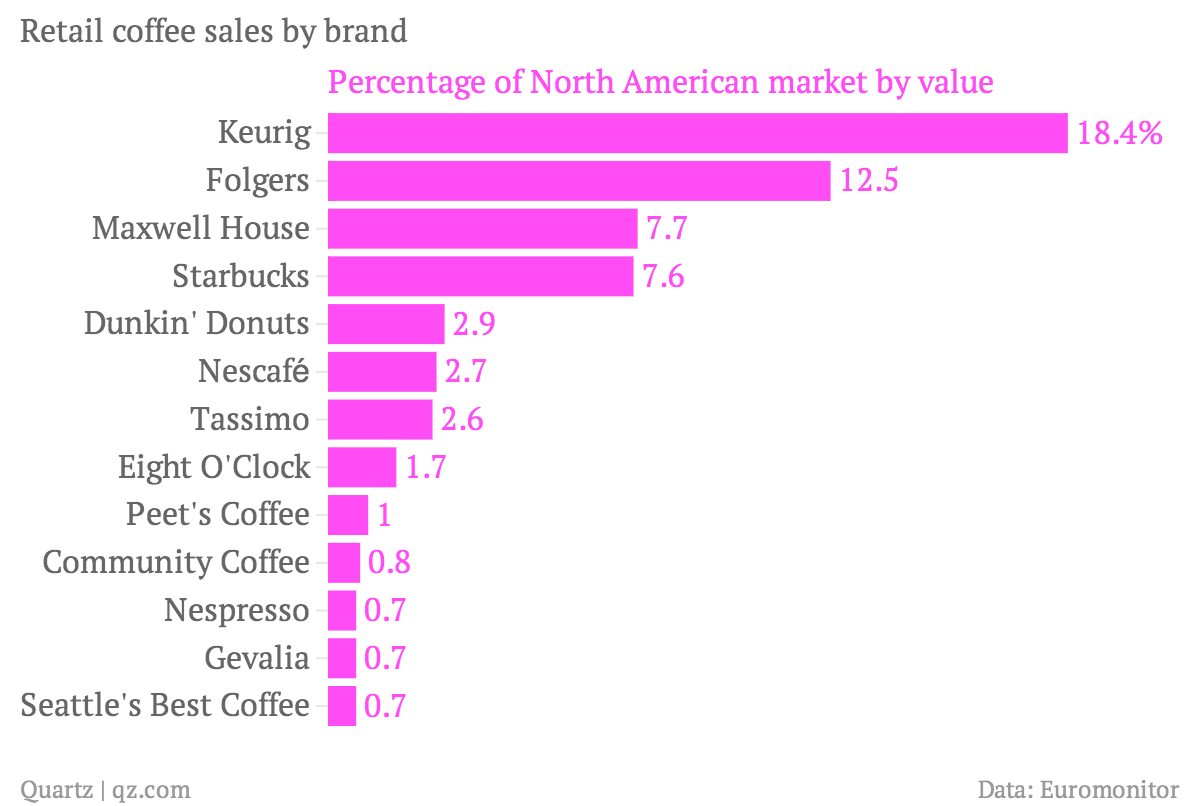 America Loves K Cups But Instant Coffee Rules The World