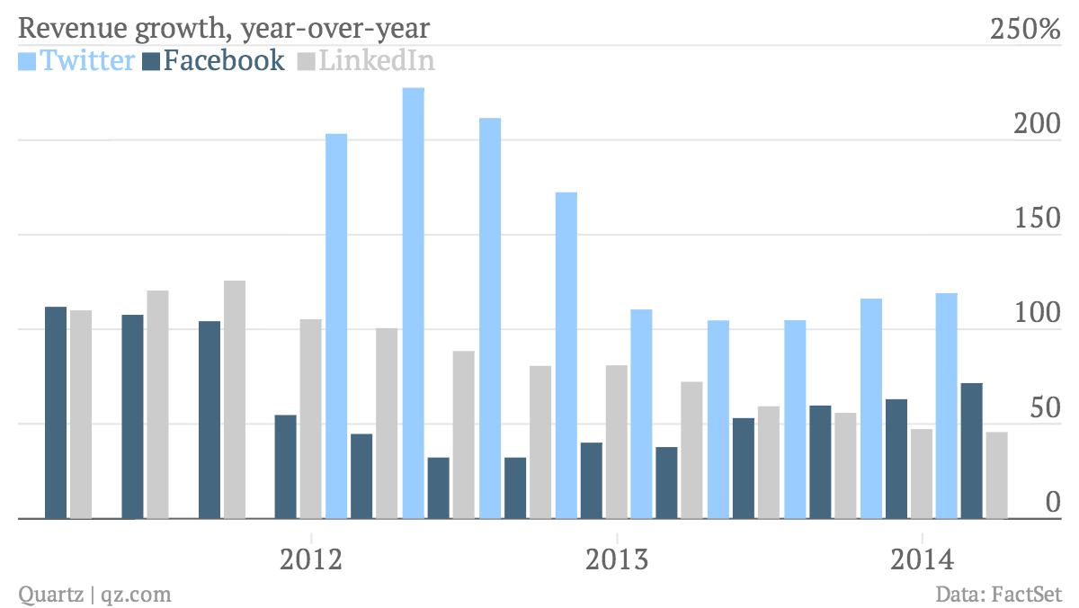 Revenue-growth-year-over-year-Twitter-Facebook-LinkedIn_chartbuilder