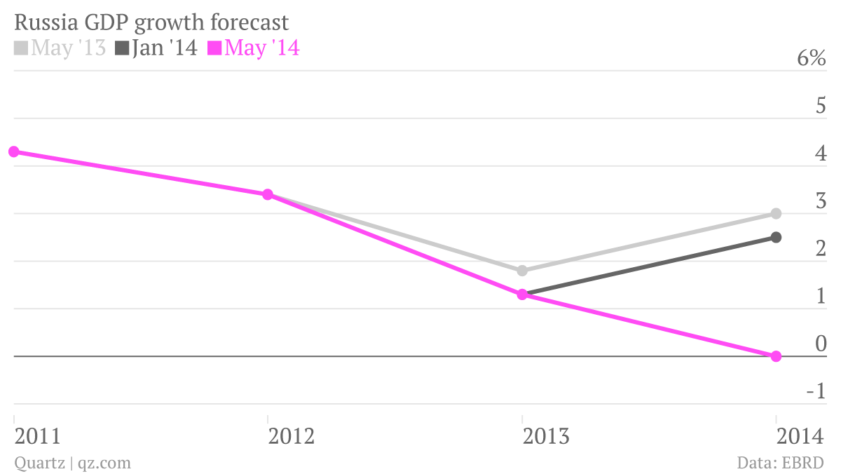 Russia-GDP-growth-forecast-May-13-Nov-13-Jan-14-May-14_chartbuilder