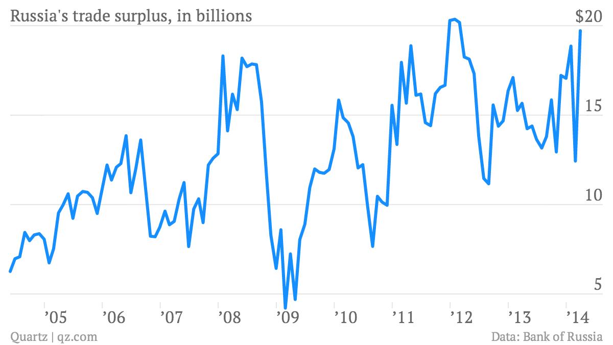 Russia-s-trade-surplus-in-billions-Russia-s-trade-surplus-in-billions_chartbuilder