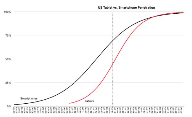 Why the iPad is (still) the future of Apple — Quartz