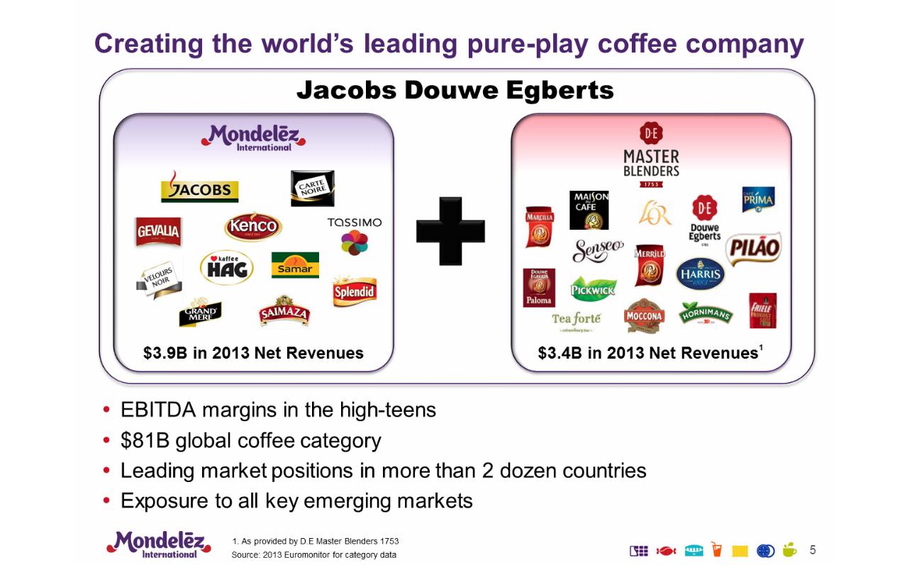 Mondelez coffee deal