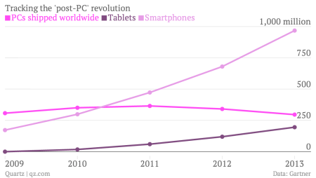 Tablet PC smartphone chart
