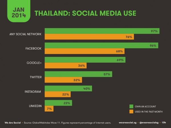 thailand-social-e1390430862793
