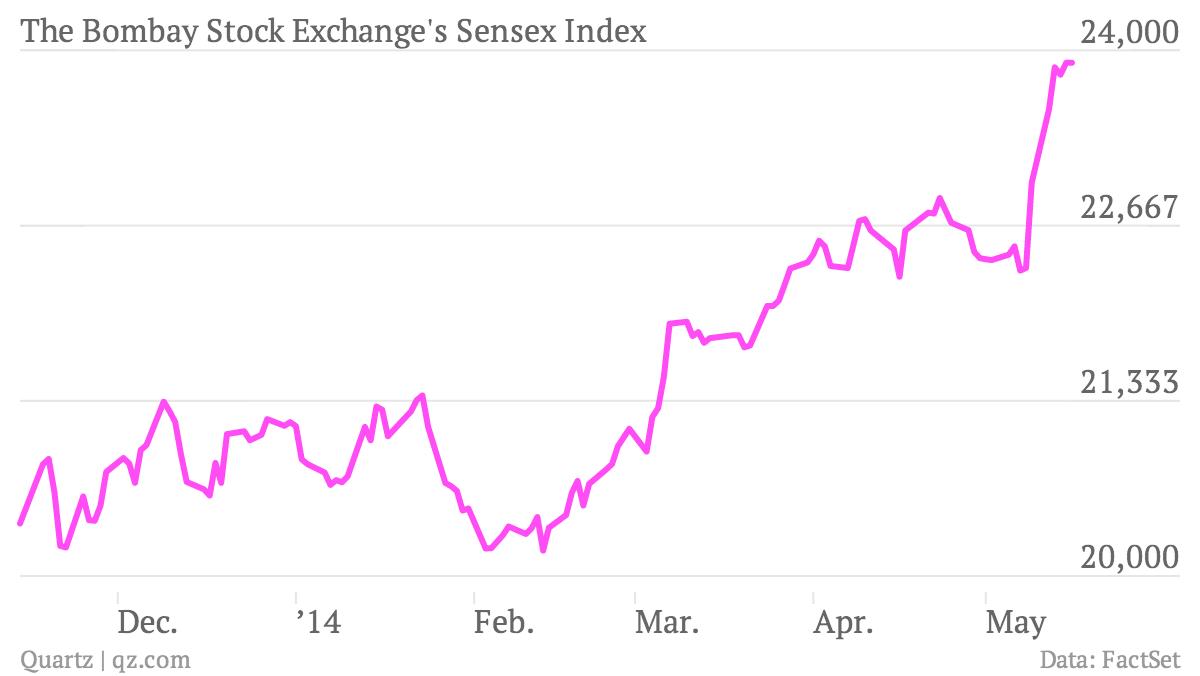 Narendra Modi is the Indian stock market's $300 billion