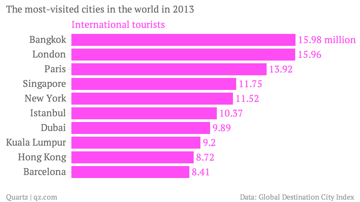 The-most-visited-cities-in-the-world-in-2013-International-tourists_chartbuilder