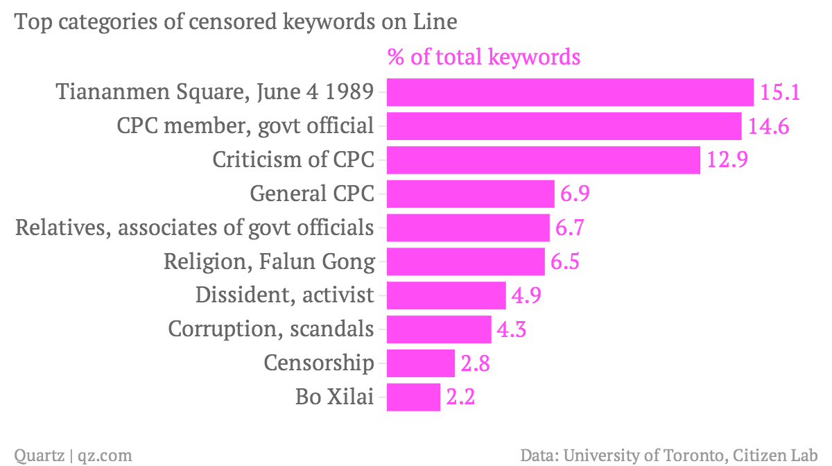 Top-categories-of-censored-keywords-on-Line-of-total-keywords_chartbuilder