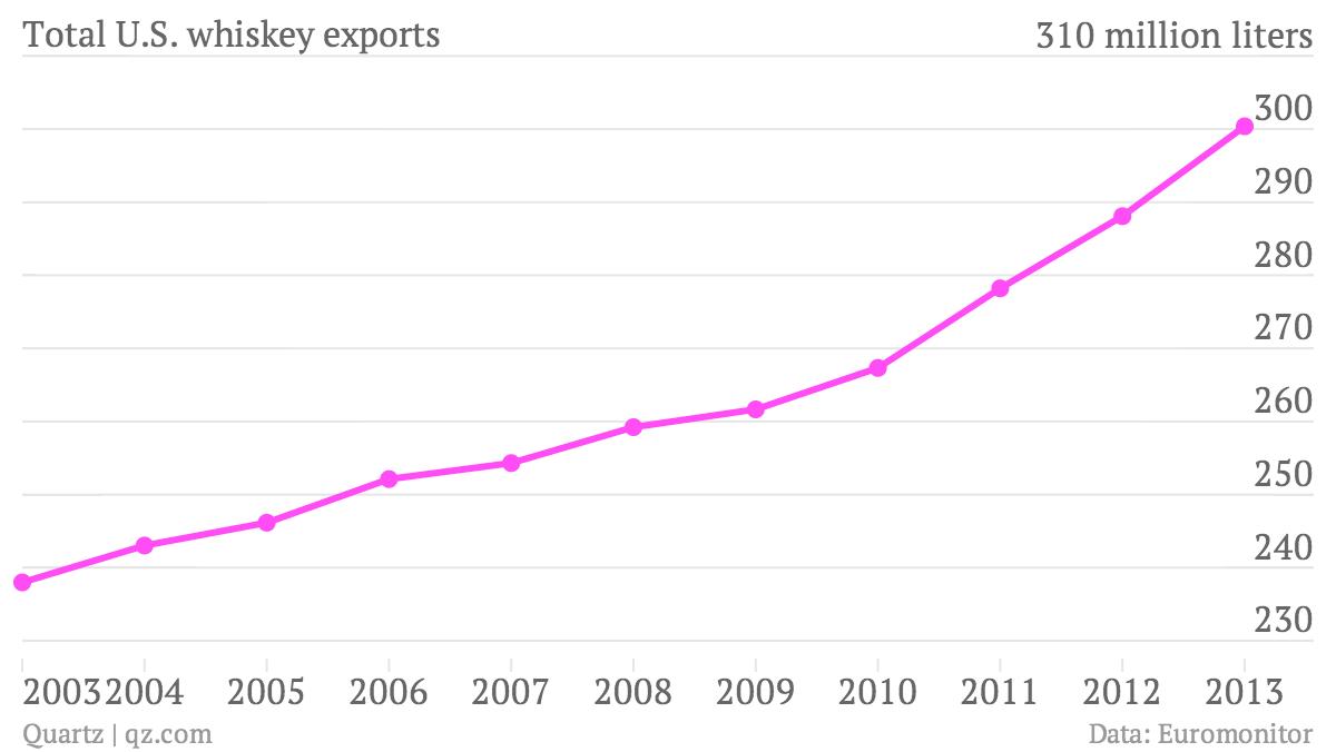 Total-U-S-whiskey-exports-Total-U-S-whiskey-exports_chartbuilder