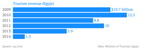 Tourism-revenue-Egypt-_chartbuilder