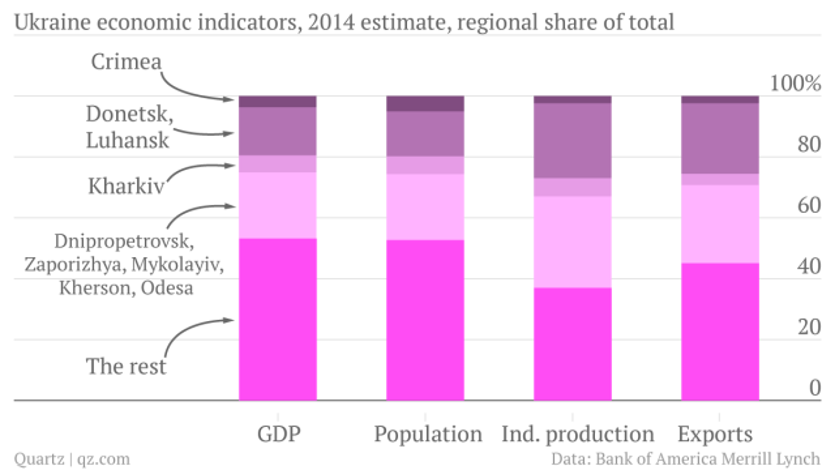 Ukraine-economic-indicators-2014-estimate-GDP_chartbuilder