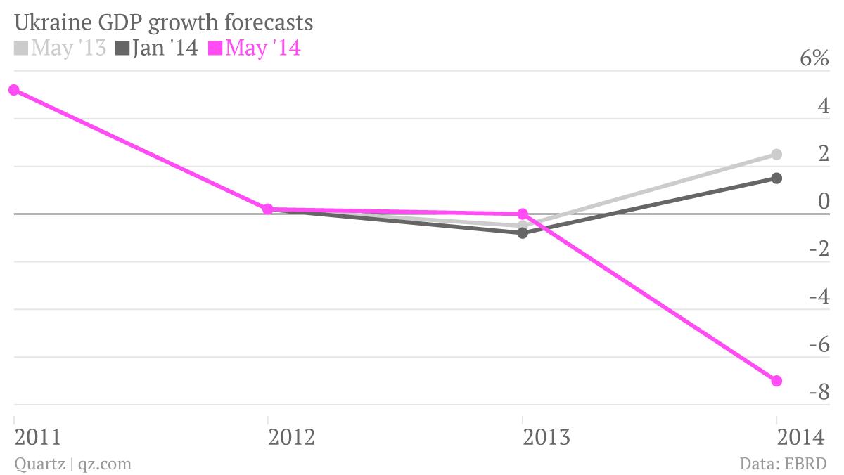 Ukraine-GDP-growth-May-13-Nov-13-Jan-14-May-14_chartbuilder