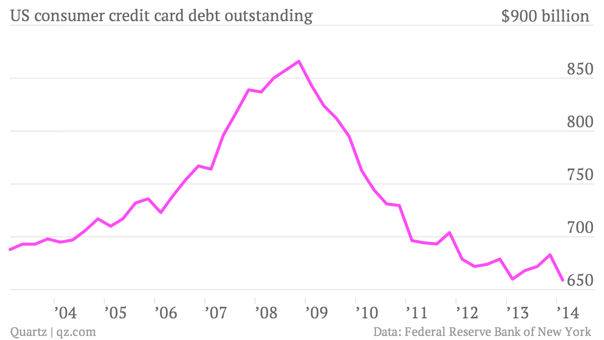 US-consumer-credit-card-debt-outstanding-US-consumer-credit-card-debt-outstanding_chartbuilder