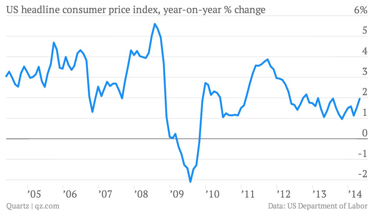 US-headline-consumer-price-index-year-on-year-change-US-headline-consumer-price-index-year-on-year-change_chartbuilder