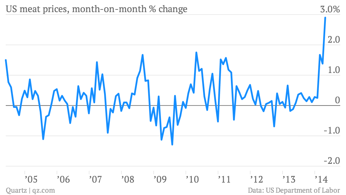 US-meat-prices-month-on-month-change-US-meat-prices-month-on-month-change_chartbuilder