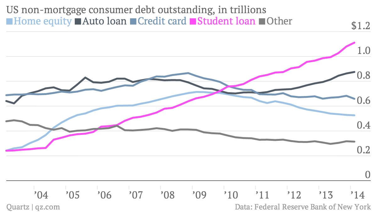 US-non-mortgage-consumer-debt-outstanding-in-trillions-Home-equity-Auto-loan-Credit-card-Student-loan-Other_chartbuilder (2)