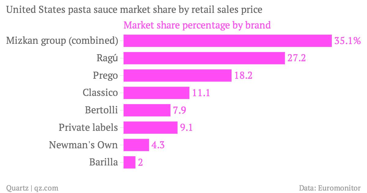 US pasta sauce_chartbuilder