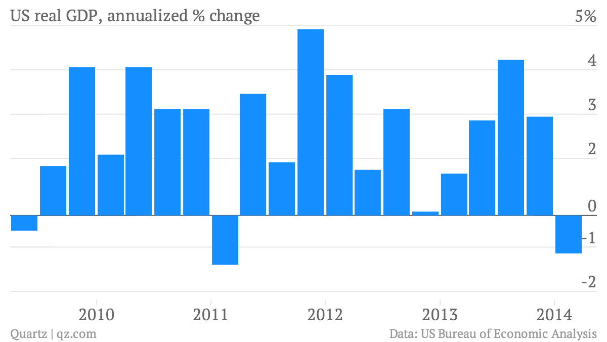 US-real-GDP-annualized-change-US-real-GDP-annualized-change_chartbuilder (2)