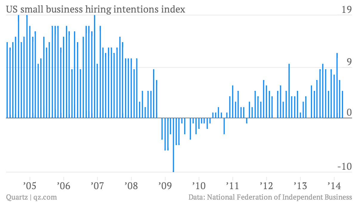US-small-business-hiring-intentions-index-US-small-business-hiring-intentions-index_chartbuilder