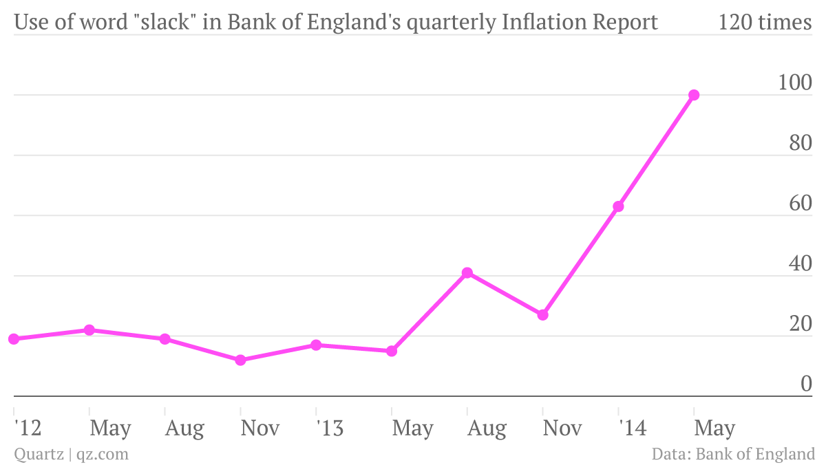 Use-of-the-word-slack-in-Bank-of-England-s-Inflation-Report-slack_chartbuilder