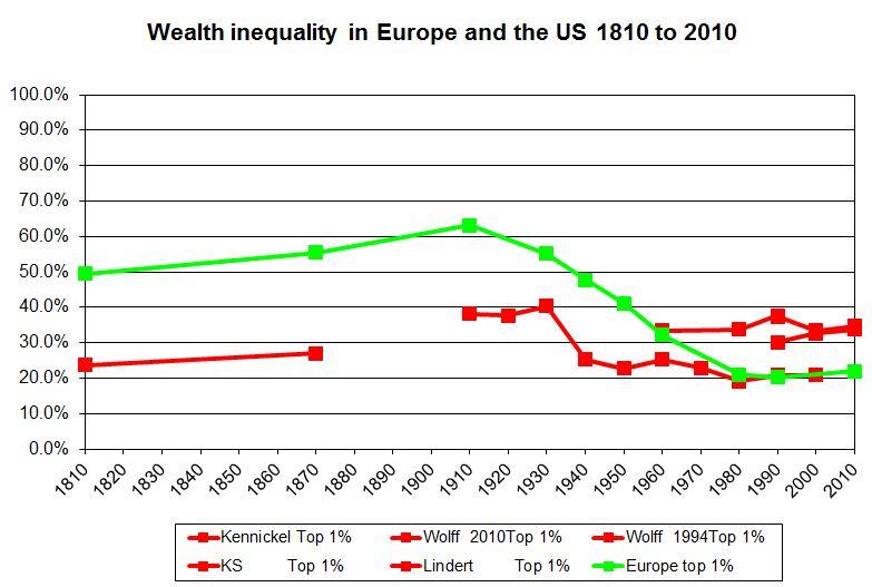 Wealth-inequality-Europe-US