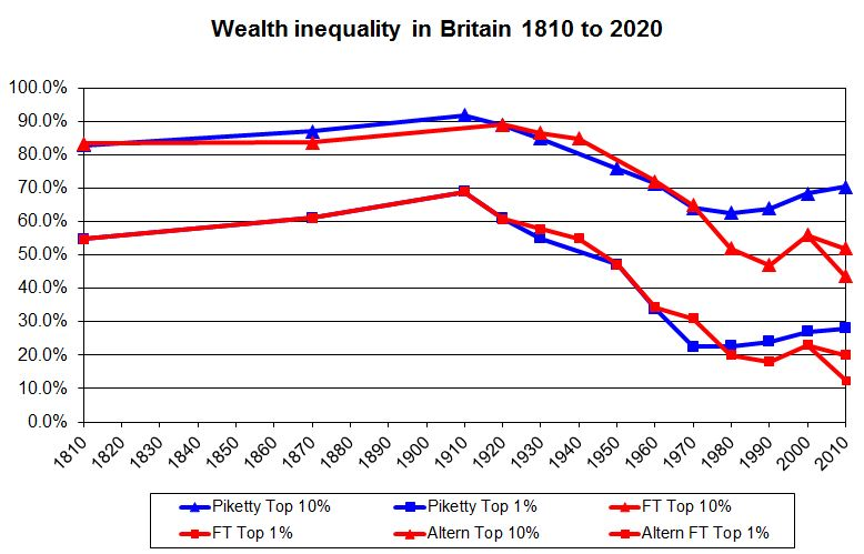 Wealth-inequality-in-Britain
