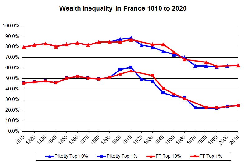 Wealth-inequality-in-France