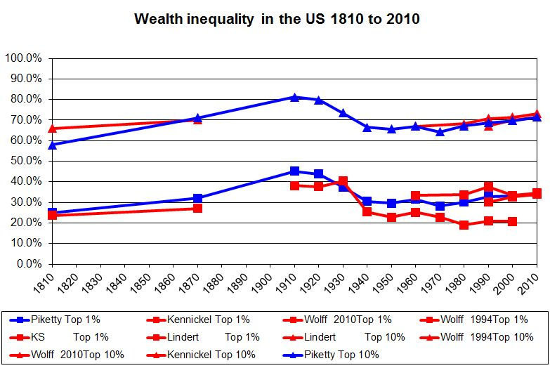 Wealth-inequality-in-the-US
