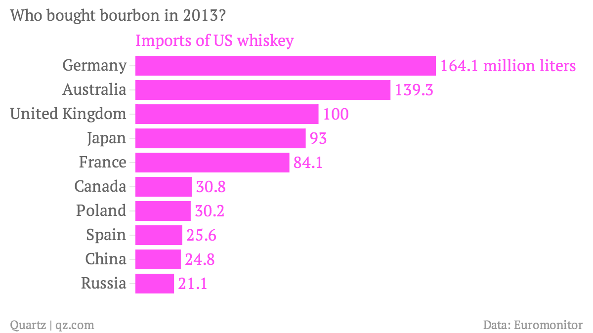 Who-bought-bourbon-in-2013-Imports-of-US-whiskey_chartbuilder