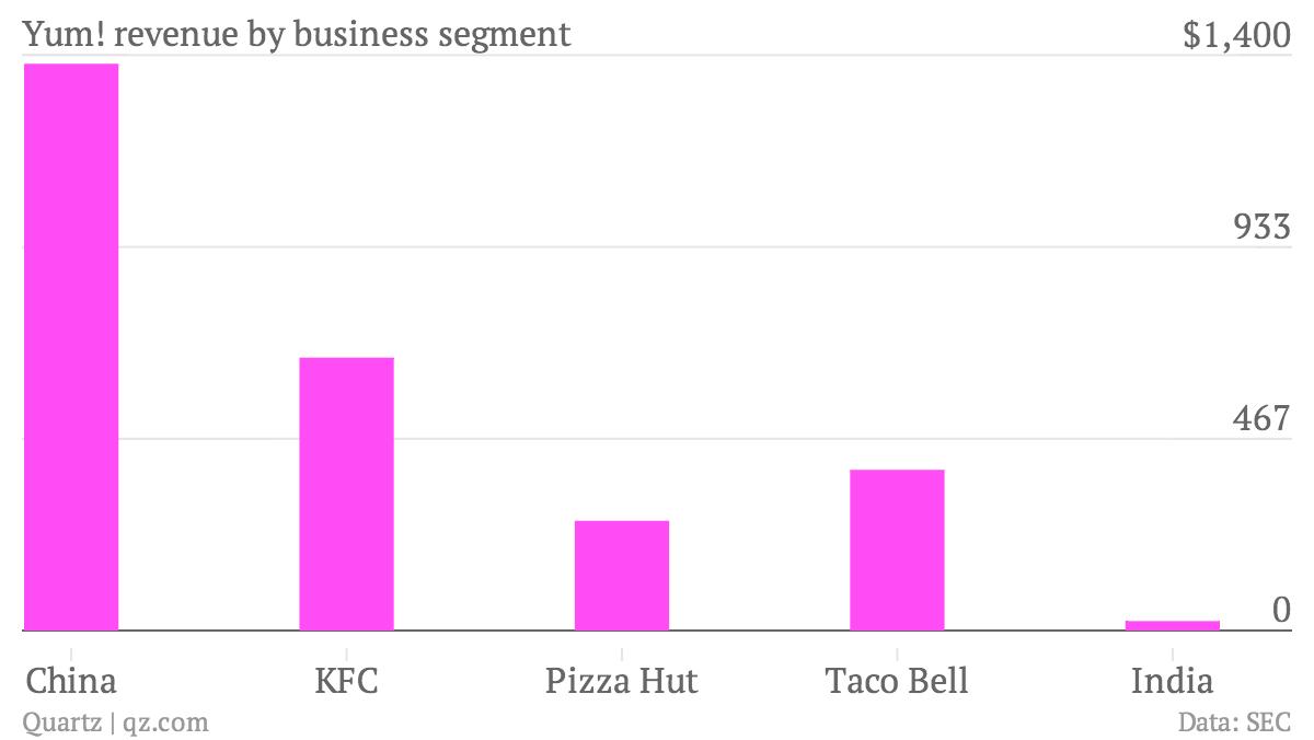 Yum-revenue-by-business-segment-Revenue_chartbuilder