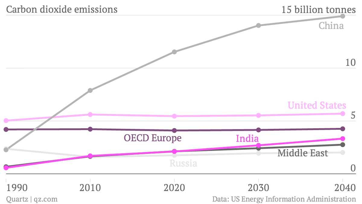 China's CO2 emissions dwarf that of all other countries.