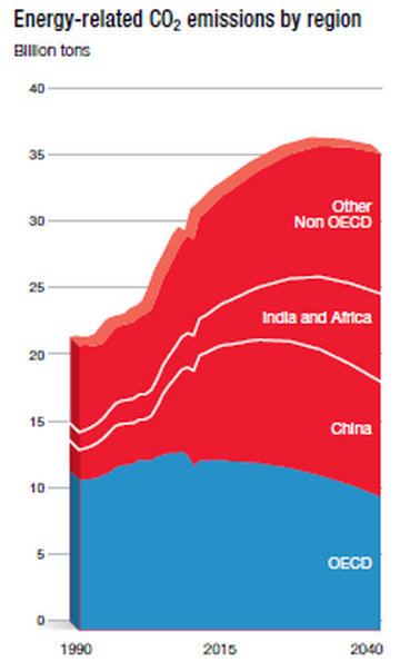 CO2 emissions will peak in about 2025, according to ExxonMobil
